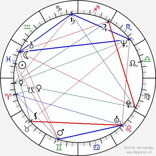 Aidan Quinn wikipedie wiki 2020, 2021 horoskop