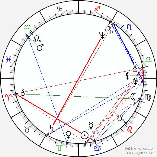 Aileen Quinn wikipedie wiki 2018, 2019 horoskop