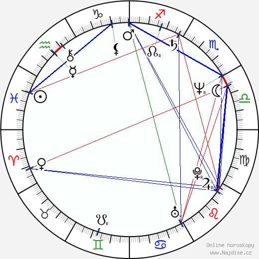 Aileen Wuornos wikipedie wiki 2020, 2021 horoskop