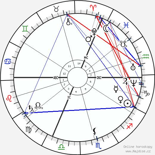 Aime Girard wikipedie wiki 2020, 2021 horoskop