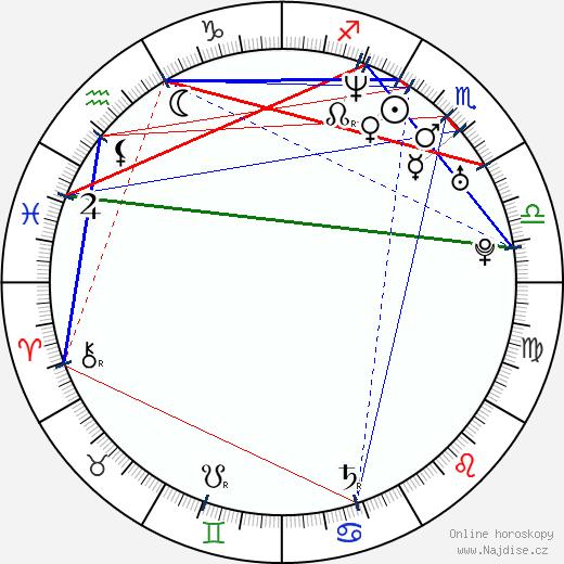 Aimee Brooks wikipedie wiki 2019, 2020 horoskop