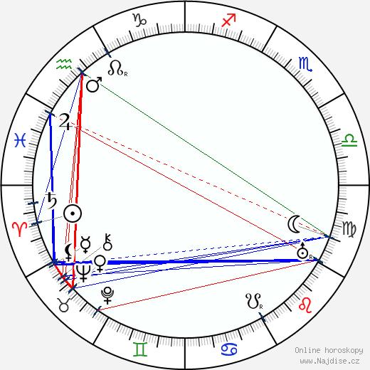 Aimo Cajander wikipedie wiki 2018, 2019 horoskop