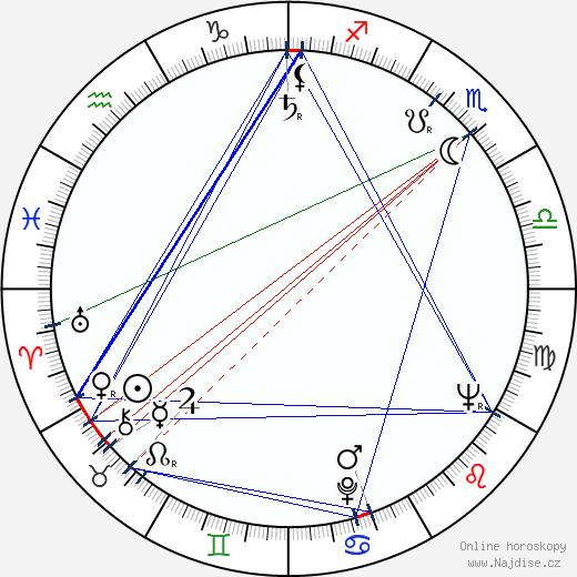 Aimo Hiltunen wikipedie wiki 2018, 2019 horoskop