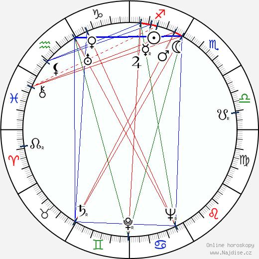 Aimo Paapio wikipedie wiki 2018, 2019 horoskop