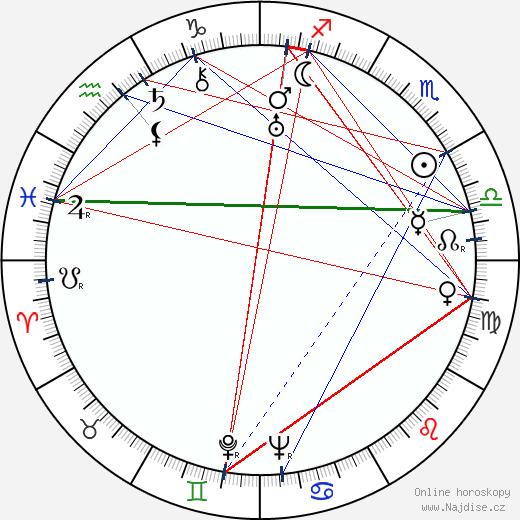 Aino-Inkeri Notkola wikipedie wiki 2018, 2019 horoskop