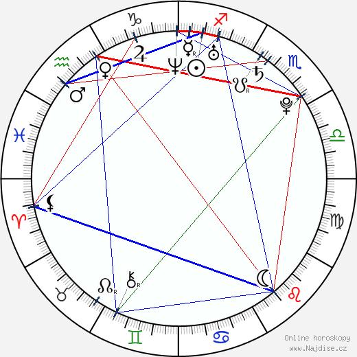 Airi Taira wikipedie wiki 2018, 2019 horoskop