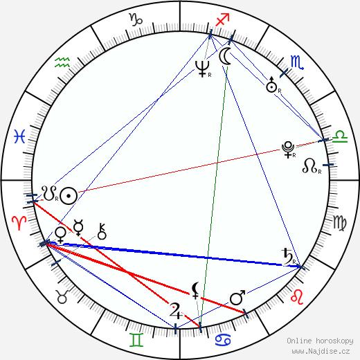 Aisha Kabia wikipedie wiki 2018, 2019 horoskop