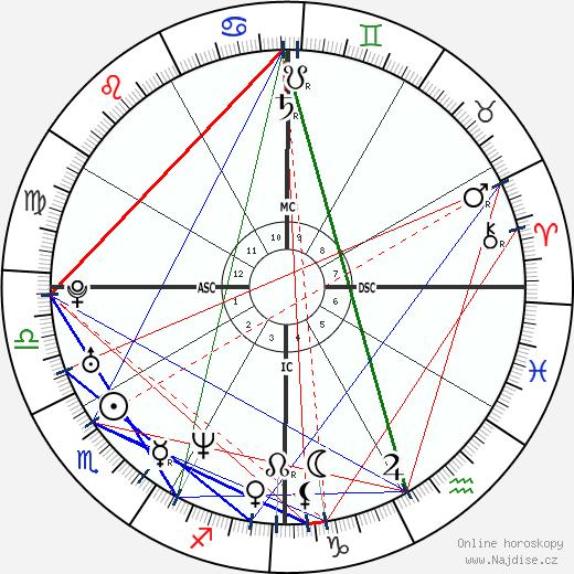 Aishwarya Rai Bachchan wikipedie wiki 2018, 2019 horoskop