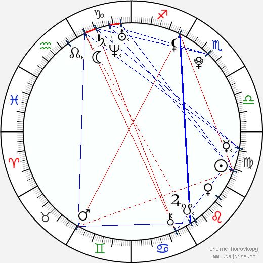 Aisling Loftus wikipedie wiki 2018, 2019 horoskop