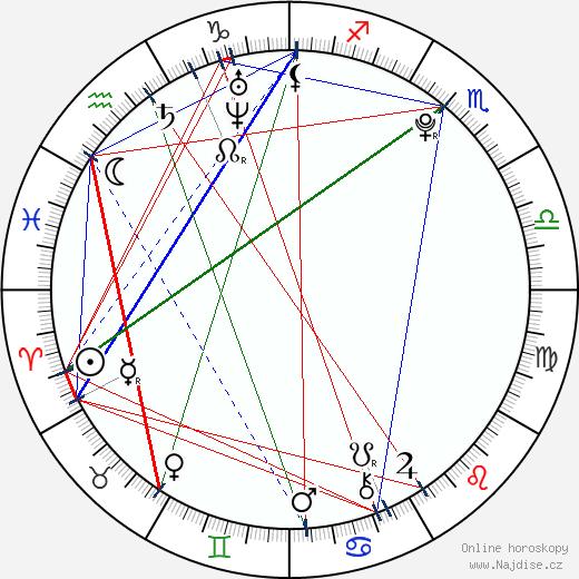 AJ Michalka wikipedie wiki 2020, 2021 horoskop