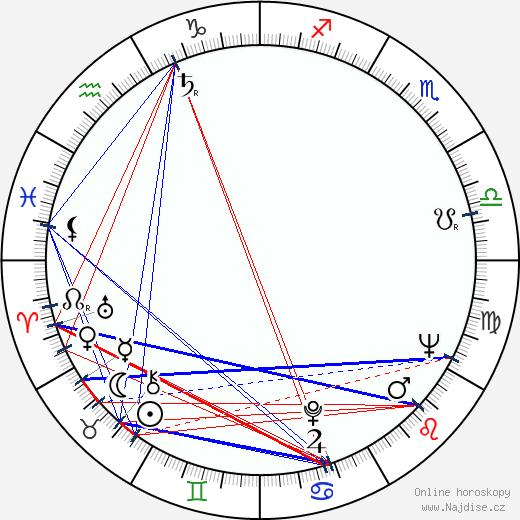 Ája Vrzáňová wikipedie wiki 2018, 2019 horoskop