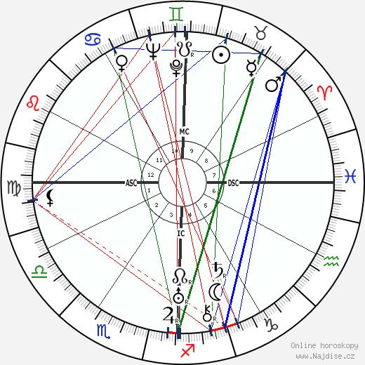 Ájatolláh Rúholláh Chomejní wikipedie wiki 2019, 2020 horoskop