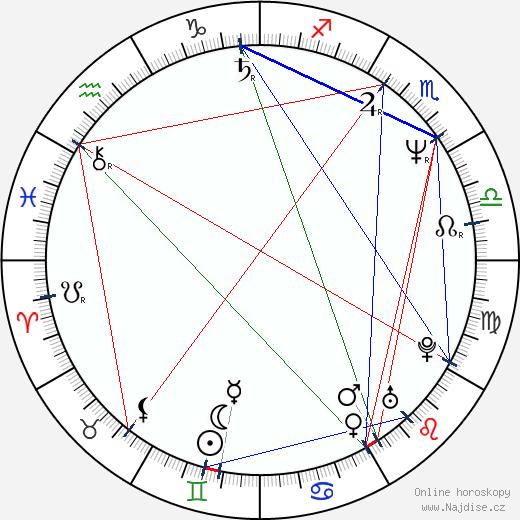 Akiko Takeshita wikipedie wiki 2018, 2019 horoskop