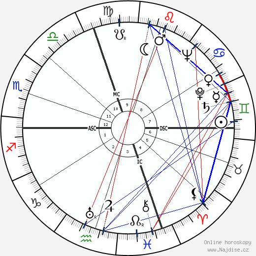 Akira Ifukube wikipedie wiki 2019, 2020 horoskop