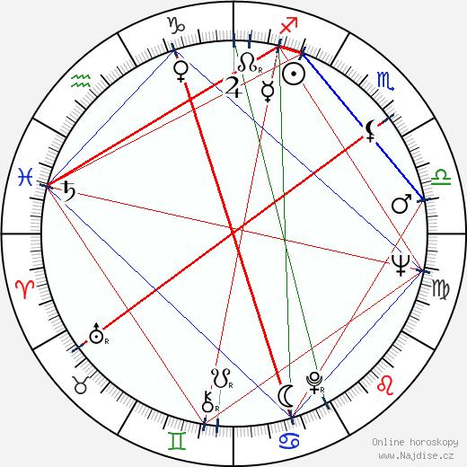 Akira Kubo wikipedie wiki 2018, 2019 horoskop