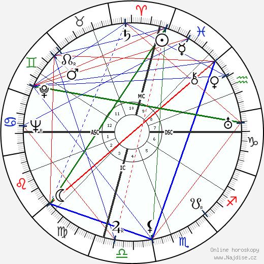 Akira Kurosawa wikipedie wiki 2019, 2020 horoskop