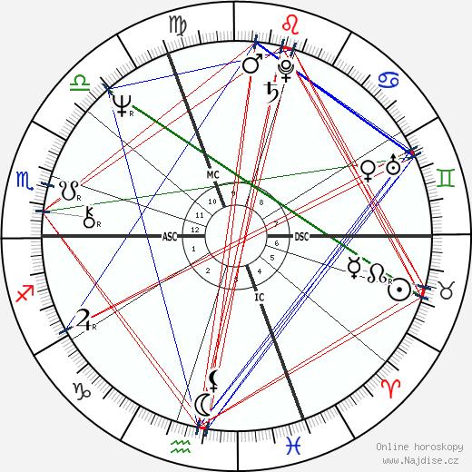 Akron wikipedie wiki 2019, 2020 horoskop