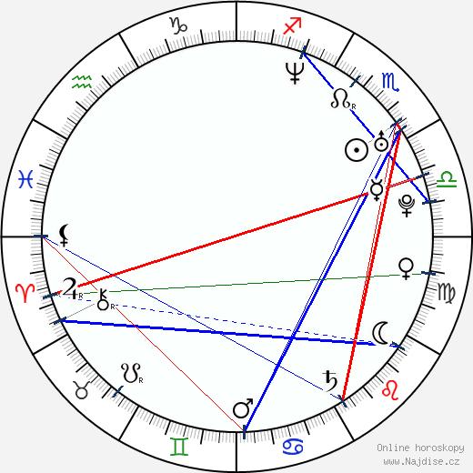 Aksel Hennie wikipedie wiki 2018, 2019 horoskop