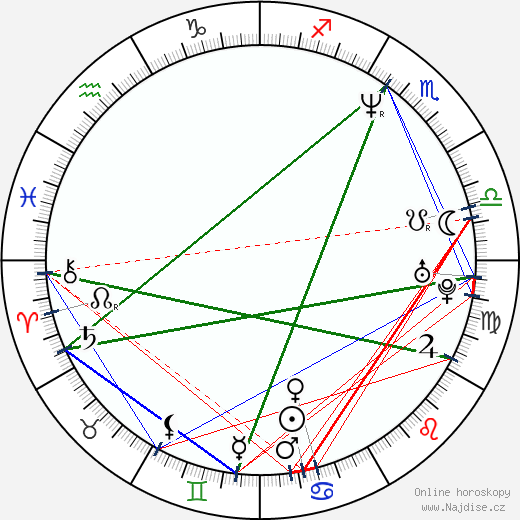Aku Louhimies wikipedie wiki 2018, 2019 horoskop