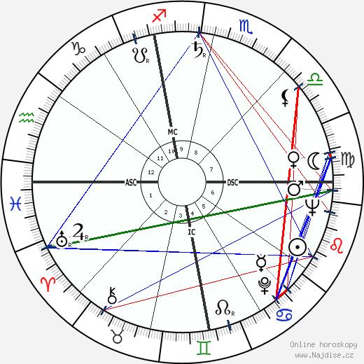 Al Aber wikipedie wiki 2018, 2019 horoskop