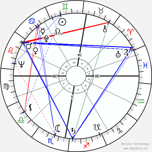 Al Fairweather wikipedie wiki 2018, 2019 horoskop