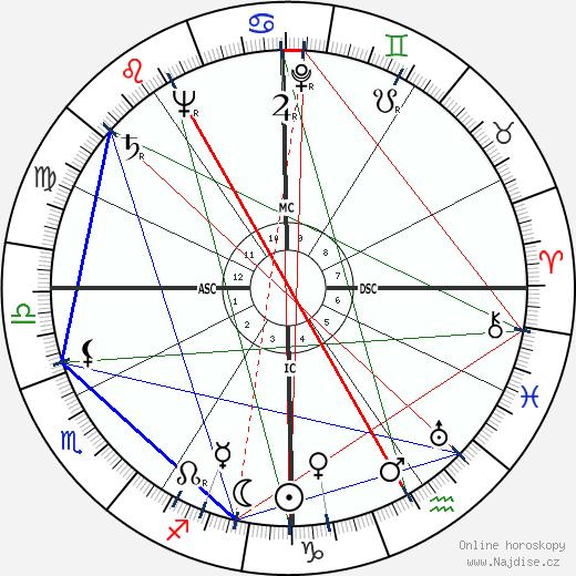 Al Lakeman wikipedie wiki 2018, 2019 horoskop