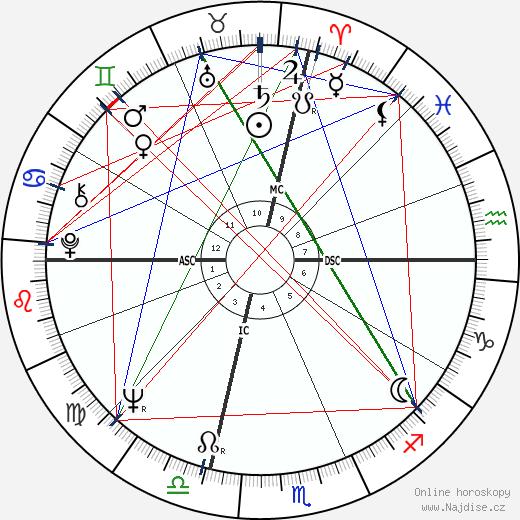 Al Pacino wikipedie wiki 2017, 2018 horoskop