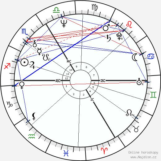 Alain Bashung wikipedie wiki 2018, 2019 horoskop