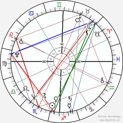 Alain Chabat wikipedie wiki 2018, 2019 horoskop
