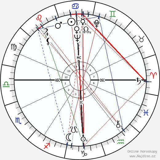Alain Cuny wikipedie wiki 2017, 2018 horoskop