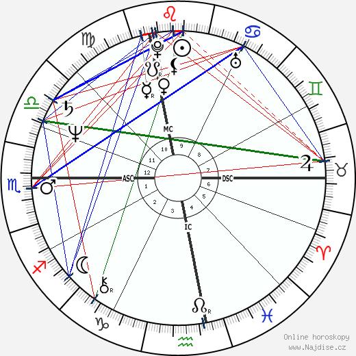 Alain Giresse wikipedie wiki 2020, 2021 horoskop