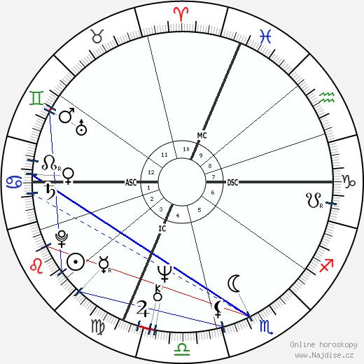 Alain Juppé wikipedie wiki 2020, 2021 horoskop