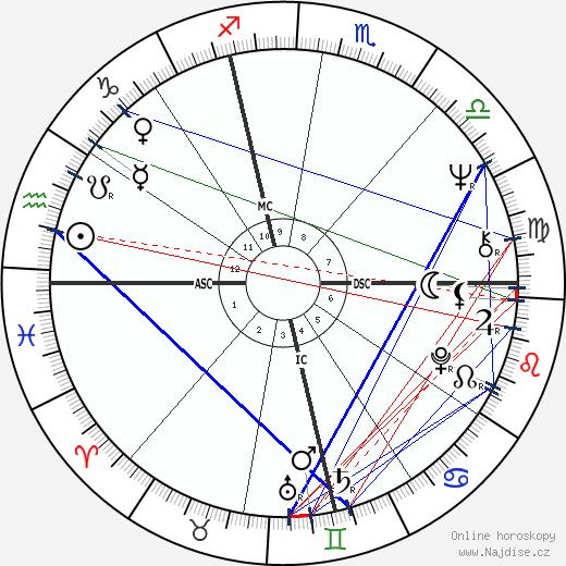 Alain Lamassoure wikipedie wiki 2017, 2018 horoskop
