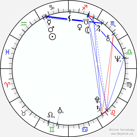 Alain Payet wikipedie wiki 2019, 2020 horoskop