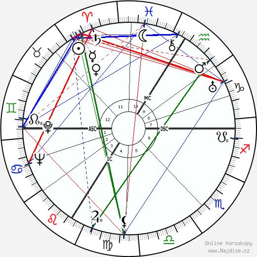 Alain Poher wikipedie wiki 2019, 2020 horoskop