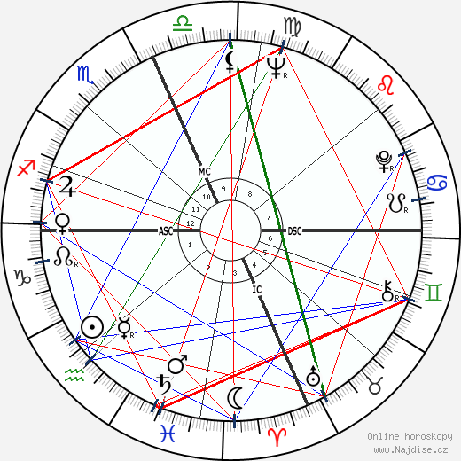 Alan Alda wikipedie wiki 2020, 2021 horoskop