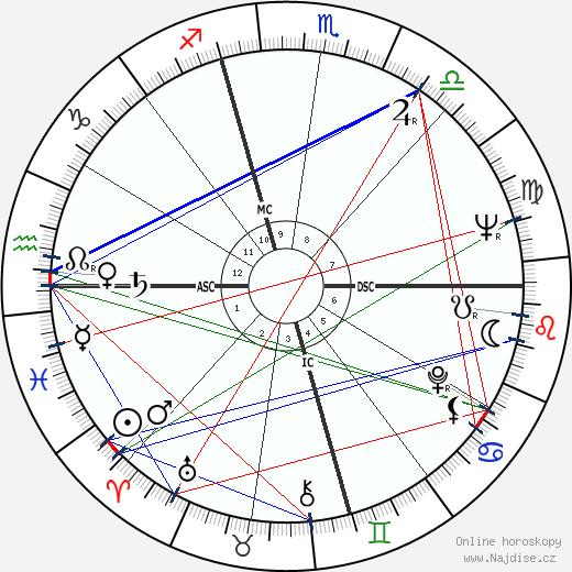 Alan Arkin wikipedie wiki 2019, 2020 horoskop