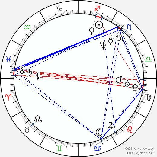Alan Babický wikipedie wiki 2018, 2019 horoskop