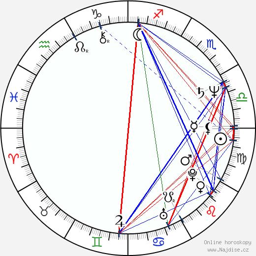 Alan Barton wikipedie wiki 2018, 2019 horoskop