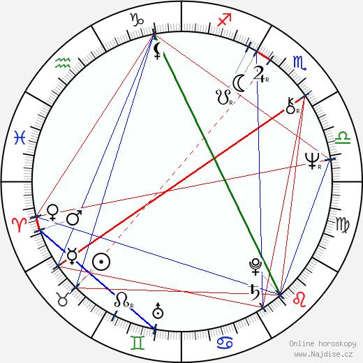 Alan Dale wikipedie wiki 2019, 2020 horoskop