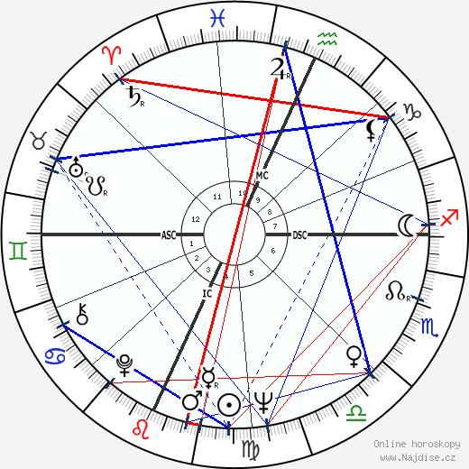 Alan Dershowitz wikipedie wiki 2019, 2020 horoskop