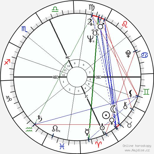 Alan Eagleson wikipedie wiki 2018, 2019 horoskop