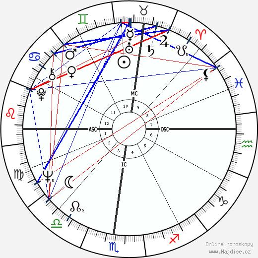 Alan Kay wikipedie wiki 2018, 2019 horoskop