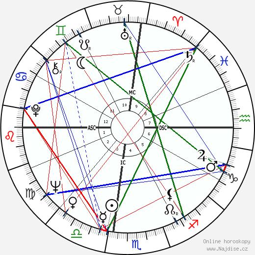 Alan Ladd Jr. wikipedie wiki 2018, 2019 horoskop