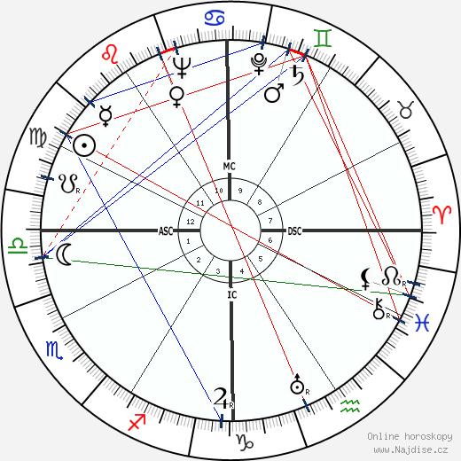 Alan Ladd wikipedie wiki 2018, 2019 horoskop