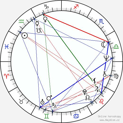 Alan Parker wikipedie wiki 2018, 2019 horoskop