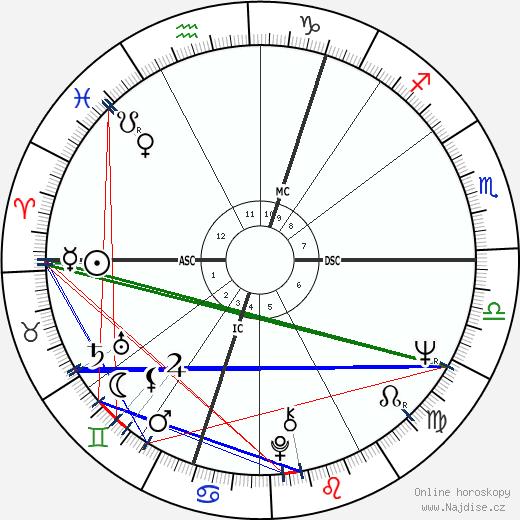 Alan Price wikipedie wiki 2019, 2020 horoskop
