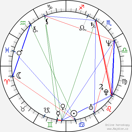 Alan Ruck wikipedie wiki 2020, 2021 horoskop