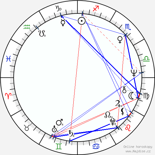 Alan Rudolph wikipedie wiki 2019, 2020 horoskop