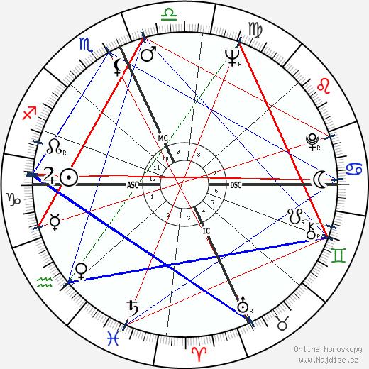 Alan Vaughan wikipedie wiki 2020, 2021 horoskop